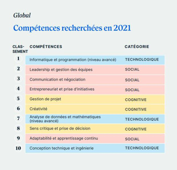 compétences les plus recherchées en 2021